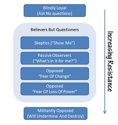 the resistance to change in an organization Changing an organization's culture, without resistance or blame tom didonato  most behavior-change initiatives accomplish little, at best  because we cast the issue as an organizational .