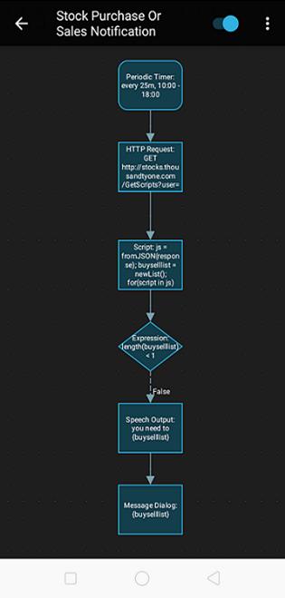 automagicstockpricescriptworkflow